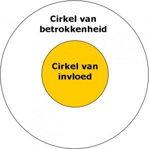 herontdekte ik stephen covey s cirkels van invloed en betrokkenheid